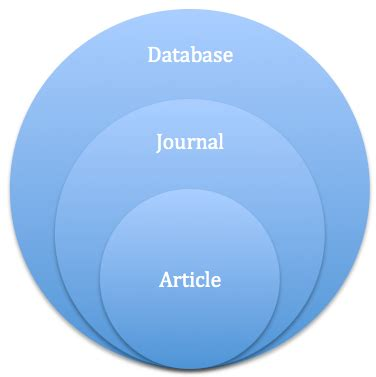 Thesis vs journal